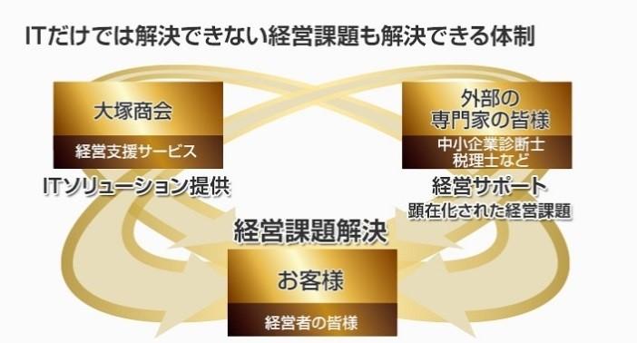 https://oi.otsuka-shokai.co.jp/ow/products/keiei-shien/platform/img/dsr-index-01-key.jpg?sr.dpm.path=pc708sp298